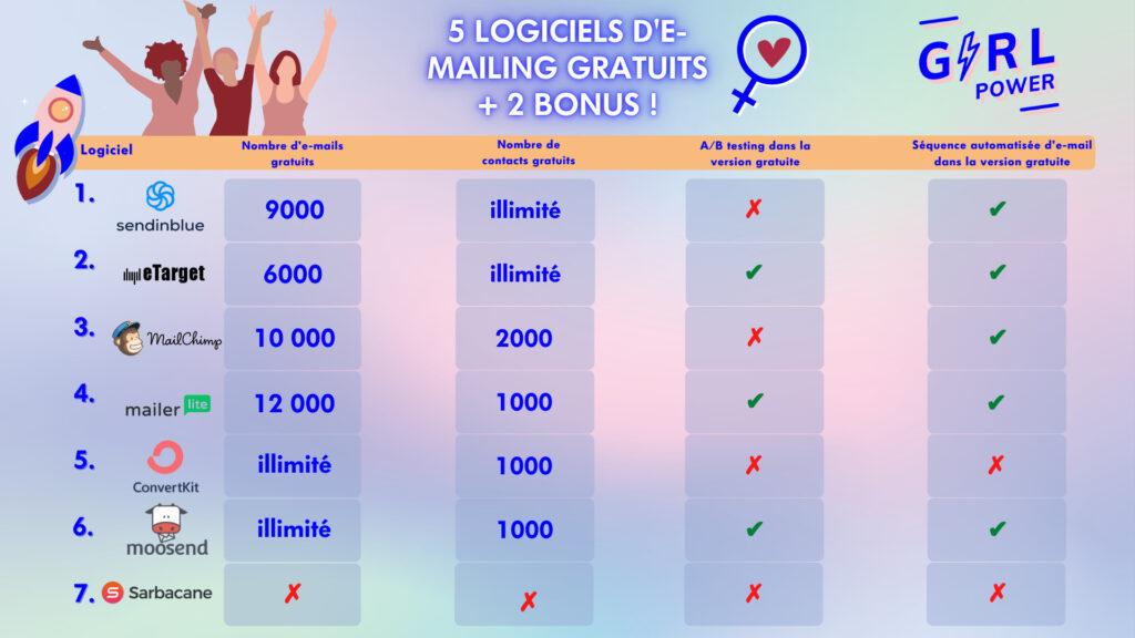 5 LOGICIELS D'E-MAILING GRATUITS + 2 BONUS !